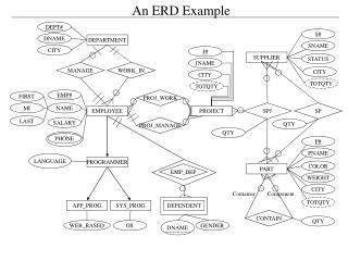 An ERD Example