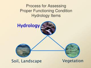 Process for Assessing  Proper Functioning Condition  Hydrology Items