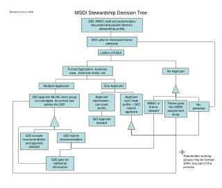 MSDI Stewardship Decision Tree