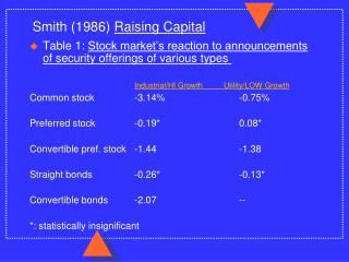 Smith 1986 Raising Capital