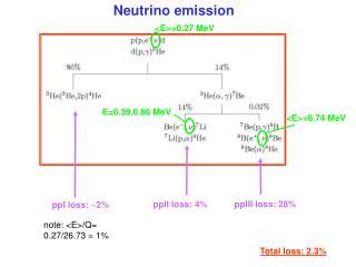 Neutrino emission