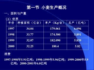 1         1997-19985.91;1998-19995.96;1999-20005.9;2000-20016.0