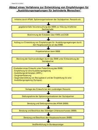 Ablauf eines Verfahrens zur Entwicklung von Empfehlungen f r   Ausbildungsregelungen f r behinderte Menschen