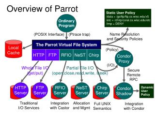 Ordinary Program The Parrot Virtual File System