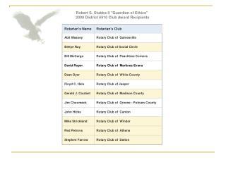 Robert S. Stubbs II Guardian of Ethics  2008 District 6910 Club Award Recipients