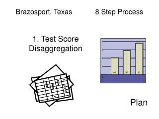 Brazosport, Texas  8 Step Process