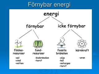F rnybar energi