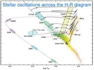 Stellar oscillations across the H-R diagram