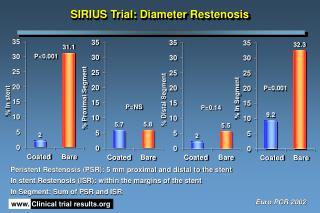 SIRIUS Trial: Diameter Restenosis