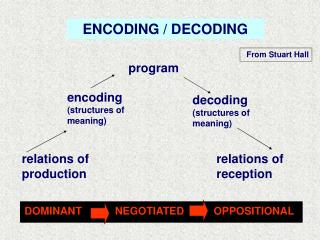 ENCODING / DECODING