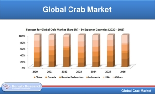 Global Crab Market will reach 3.7 Million Metric Tonnes by 2026
