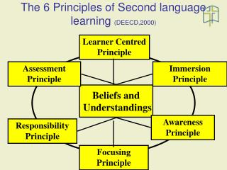 The 6 Principles of Second language learning  (DEECD,2000)