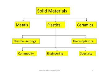 Solid Materials