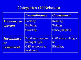 Categories Of Behavior