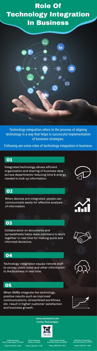 Role Of Technology Integration In Business
