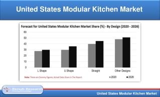 United States Modular Kitchen Market will be US$ 9 Billion by 2026
