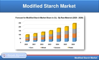 Modified Starch Market will be US$ 14.9 Billion by 2026