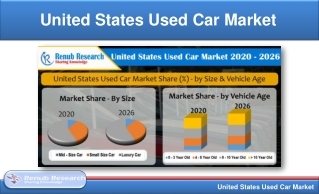 United States Used Car Market & Volume by Types, Size