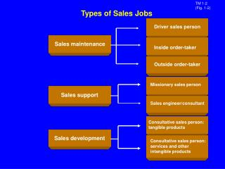 Types of Sales Jobs