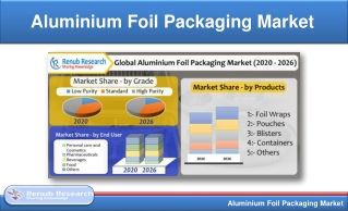 Aluminium Foil Packaging Market Share by Products & Grade