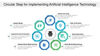 Circular Step For Implementing Artificial Intelligence Technology