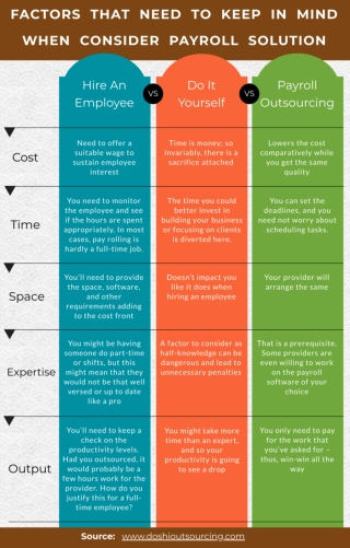 Points Need to Keep-In-Mind when Consider Payroll Solution