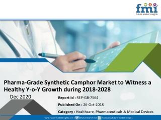 Pharma-grade Synthetic Camphor Market