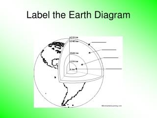 Label the Earth Diagram