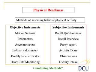 Subjective Instruments Recall Questionnaire Recall Interview Proxy-report Activity Diary Observations Dietary Intake