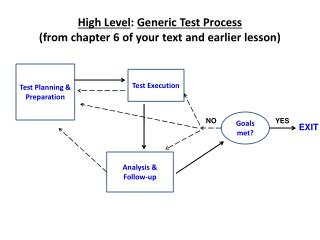High Level :  Generic Test Process (from chapter 6 of your text and earlier lesson)
