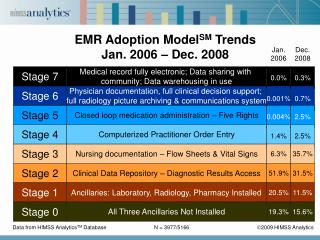 EMR Adoption ModelSM Trends Jan. 2006   Dec. 2008