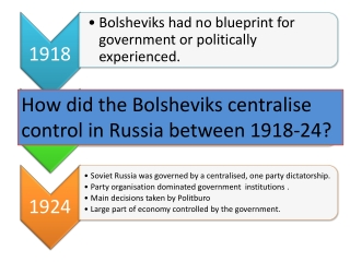 How did the Bolsheviks centralise control in Russia between 1918-24?