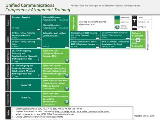 Unified Communications Competency Attainment Training