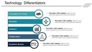 Technology Differentiators