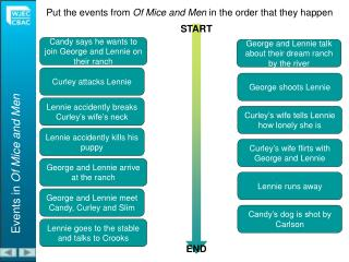 Put the events from Of Mice and Men in the order that they happen
