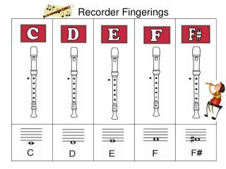 Recorder Fingerings