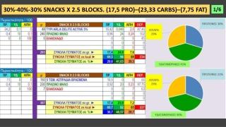 DIET MEALS X 2,5 BLOCKS