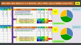 DIET MEALS X 3,5 BLOCKS