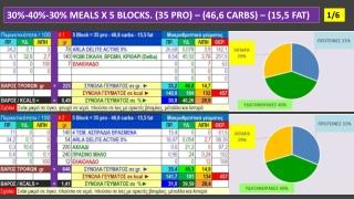 DIET MEALS X 5 BLOCKS