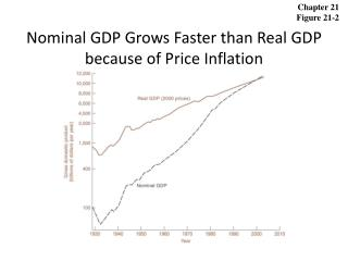 Nominal GDP Grows Faster than Real GDP because of Price Inflation