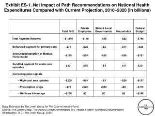 Exhibit ES-1. Net Impact of Path Recommendations on National Health Expenditures Compared with Current Projection, 2010
