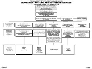 THE UNIVERSITY OF IOWA HOSPITALS AND CLINICS DEPARTMENT OF FOOD AND NUTRITION SERVICES FUNCTIONAL CHART OF ORGANIZATION