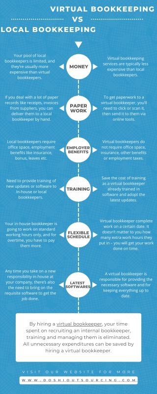 Difference of Virtual Bookkeeping vs Local Bookkeeping