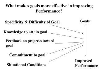 What makes goals more effective in improving Performance