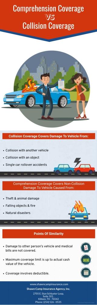 Comprehension Coverage VS Collision Coverage