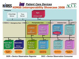 Patient Care Devices HIMSS Interoperability Showcase 2008