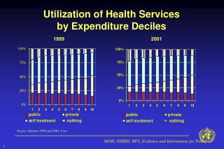 Utilization of Health Services by Expenditure Deciles