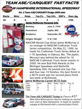 TEAM ASE/CARQUEST  FAST FACTS      NEW HAMPSHIRE INTERNATIONAL SPEEDWAY No. 2 Team ASE/CARQUEST Dodge 2004 stats