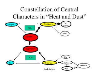 """Constellation of Central Characters in """"Heat and Dust"""""""