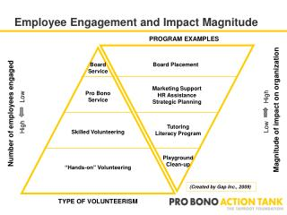Employee Engagement and Impact Magnitude